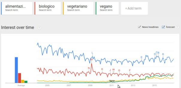 trend vegano