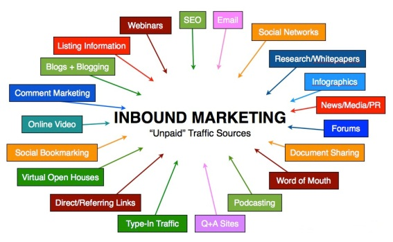 marketing-inbound